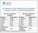 Q4 2017 Pasar Smartphone Indonesia, Lenovo Ditendang Vivo