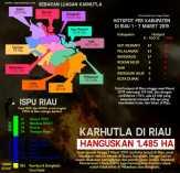 Polusi Asap Kembali Melanda Riau, Gubernur Segera Bentuk Fasilitas Pelayanan Korban Karhutla