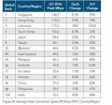 Tembus 110 Mbps, Internet Indonesia Kalahkan Korsel