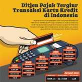 Ditjen Pajak Tergiur Transaksi Kartu Kredit di Indonesia