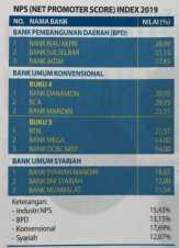 Hasil Survey SLE 2019 InfoBank Dan MRI, Nyatakan Bank Riau Kepri Adalah Bank Yang Paling Direkomenda