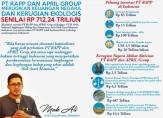 PT RAPP dan APRIL Grup Merugikan Keuangan Negara dan Kerugian Ekologis Senilai Rp 712,24 Triliun